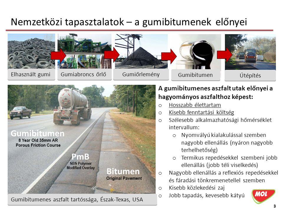 3 Gumiabroncs őrlő Elhasznált gumi Útépítés Gumiőrlemény Gumibitumen PmB Bitumen Gumibitumenes aszfalt tartóssága, Észak-Texas, USA Nemzetközi tapasztalatok – a gumibitumenek előnyei A gumibitumenes aszfalt utak előnyei a hagyományos aszfalthoz képest: o Hosszabb élettartam o Kisebb fenntartási költség o Szélesebb alkalmazhatósági hőmérséklet intervallum: o Nyomvályú kialakulással szemben nagyobb ellenállás (nyáron nagyobb terhelhetőség) o Termikus repedésekkel szembeni jobb ellenállás (jobb téli viselkedés) o Nagyobb ellenállás a reflexiós repedésekkel és fáradási tönkremenetellel szemben o Kisebb közlekedési zaj o Jobb tapadás, kevesebb kátyú