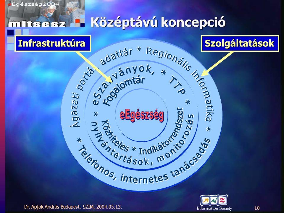 Dr. Apjok András Budapest, SZIM, 2004.05.13. 10 Középtávú koncepció InfrastruktúraSzolgáltatások