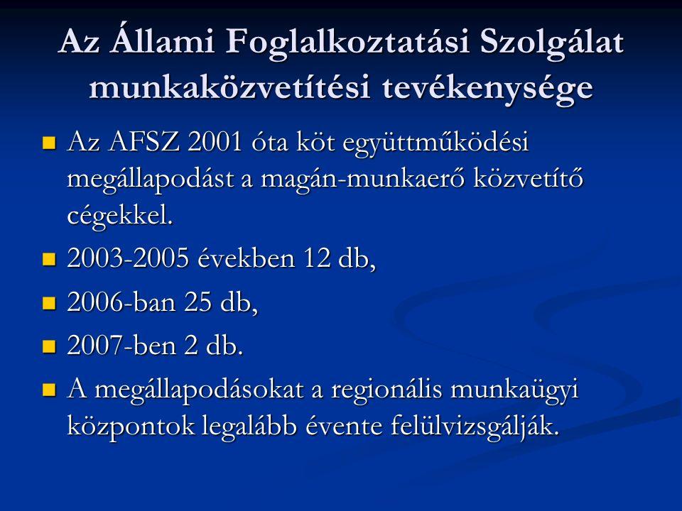 Az Állami Foglalkoztatási Szolgálat munkaközvetítési tevékenysége Az AFSZ 2001 óta köt együttműködési megállapodást a magán-munkaerő közvetítő cégekkel.