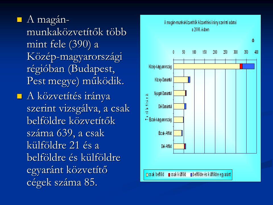 A magán- munkaközvetítők több mint fele (390) a Közép-magyarországi régióban (Budapest, Pest megye) működik.