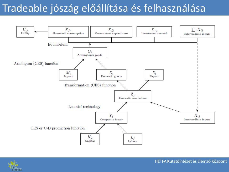 HÉTFA Kutatóintézet és Elemző Központ Tradeable jószág előállítása és felhasználása