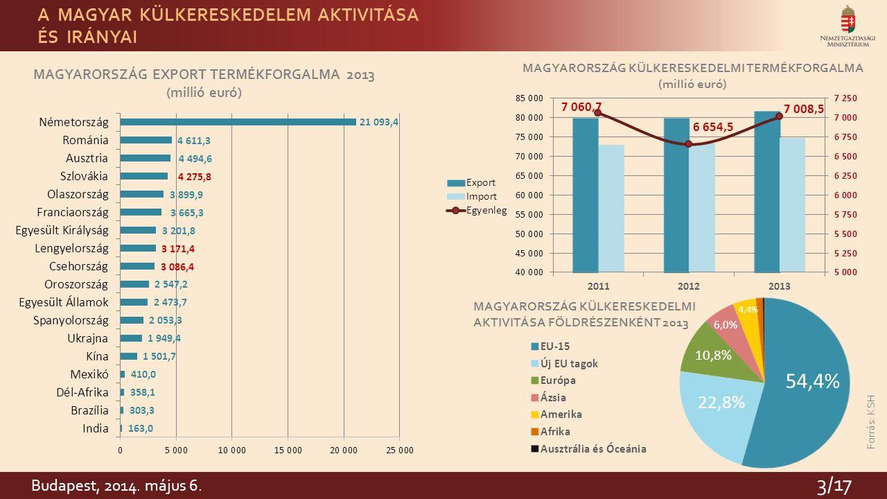 3 MAGYARORSZÁG KÜLKERESKEDELMI TERMÉKFORGALMA (millió euró) MAGYARORSZÁG KÜLKERESKEDELMI AKTIVITÁSA FÖLDRÉSZENKÉNT 2013 Forrás: KSH MAGYARORSZÁG EXPORT TERMÉKFORGALMA 2013 (millió euró) A MAGYAR KÜLKERESKEDELEM AKTIVITÁSA ÉS IRÁNYAI 3/17 Budapest, 2014.
