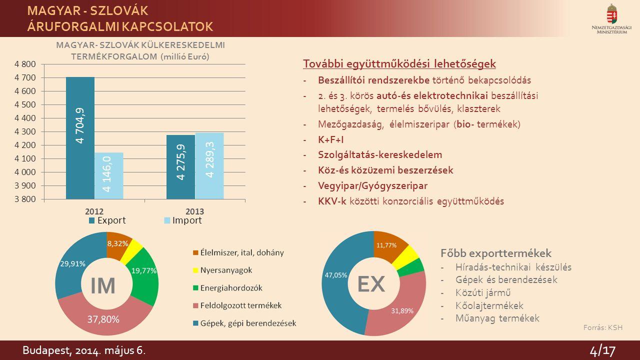 4 MAGYAR- SZLOVÁK KÜLKERESKEDELMI TERMÉKFORGALOM (millió Euró) Forrás: KSH EX IM MAGYAR - SZLOVÁK ÁRUFORGALMI KAPCSOLATOK Főbb exporttermékek -Híradás-technikai készülés -Gépek és berendezések -Közúti jármű -Kőolajtermékek -Műanyag termékek További együttműködési lehetőségek -Beszállítói rendszerekbe történő bekapcsolódás -2.