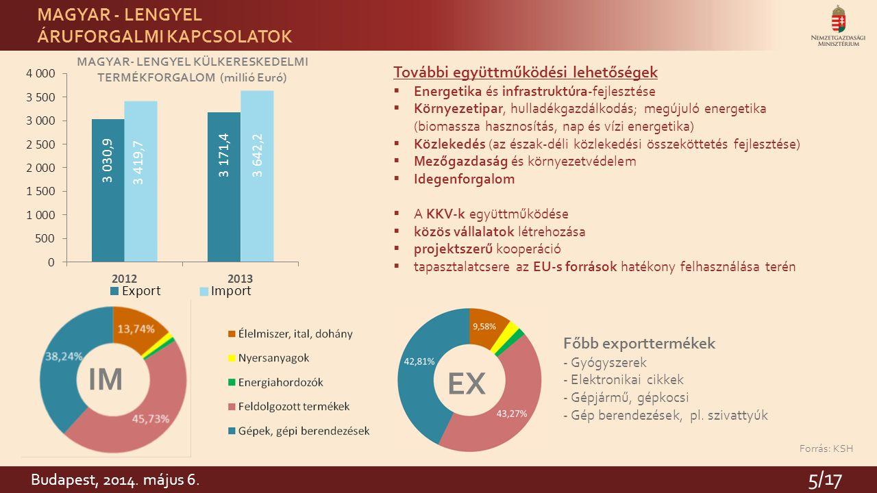5 MAGYAR- LENGYEL KÜLKERESKEDELMI TERMÉKFORGALOM (millió Euró) Forrás: KSH EX IM MAGYAR - LENGYEL ÁRUFORGALMI KAPCSOLATOK További együttműködési lehetőségek  Energetika és infrastruktúra-fejlesztése  Környezetipar, hulladékgazdálkodás; megújuló energetika (biomassza hasznosítás, nap és vízi energetika)  Közlekedés (az észak-déli közlekedési összeköttetés fejlesztése)  Mezőgazdaság és környezetvédelem  Idegenforgalom  A KKV-k együttműködése  közös vállalatok létrehozása  projektszerű kooperáció  tapasztalatcsere az EU-s források hatékony felhasználása terén Főbb exporttermékek - Gyógyszerek - Elektronikai cikkek - Gépjármű, gépkocsi - Gép berendezések, pl.