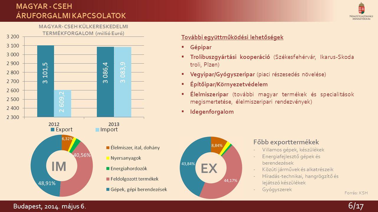 6 MAGYAR- CSEH KÜLKERESKEDELMI TERMÉKFORGALOM (millió Euró) Forrás: KSH EX IM MAGYAR - CSEH ÁRUFORGALMI KAPCSOLATOK Főbb exporttermékek -Villamos gépek, készülékek -Energiafejlesztő gépek és berendezések -Közúti járművek és alkatrészeik -Híradás-technikai, hangrögzítő és lejátszó készülékek -Gyógyszerek További együttműködési lehetőségek  Gépipar  Trolibuszgyártási kooperáció (Székesfehérvár, Ikarus-Skoda troli, Plzen)  Vegyipar/Gyógyszeripar (piaci részesedés növelése)  Építőipar/Környezetvédelem  Élelmiszeripar (további magyar termékek és specialitások megismertetése, élelmiszeripari rendezvények)  Idegenforgalom 6/17 Budapest, 2014.