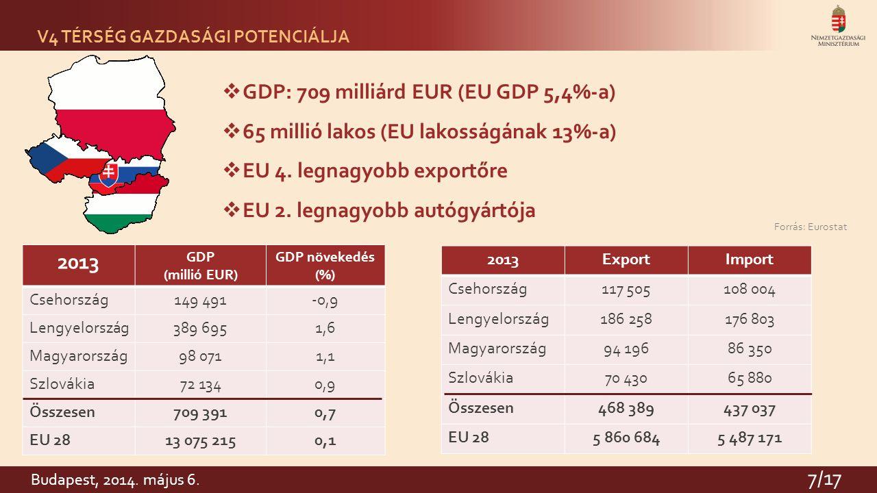 7 Forrás: Eurostat V4 TÉRSÉG GAZDASÁGI POTENCIÁLJA  GDP: 709 milliárd EUR (EU GDP 5,4%-a)  65 millió lakos (EU lakosságának 13%-a)  EU 4.