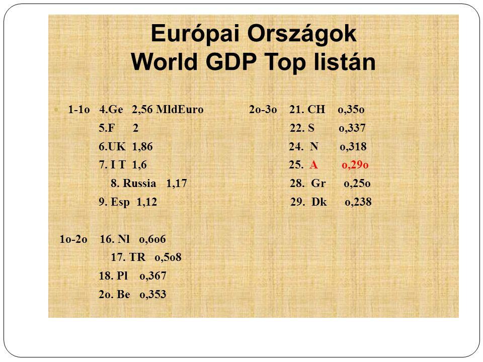 Európai Országok World GDP Top listán 1-1o 4.Ge 2,56 MldEuro 2o-3o 21. CH o,35o 5.F 2 22. S o,337 6.UK 1,86 24. N o,318 7. I T 1,6 25. A o,29o 8. Russ