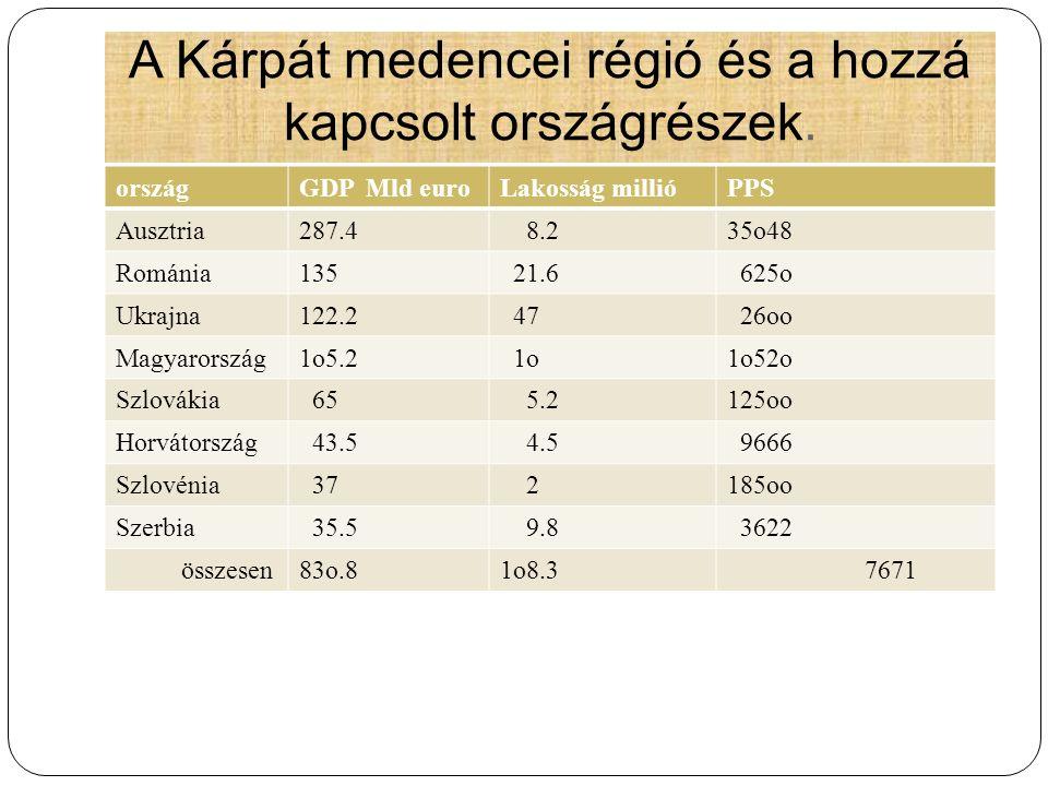 A Kárpát medencei régió és a hozzá kapcsolt országrészek. országGDP Mld euroLakosság millióPPS Ausztria287.4 8.235o48 Románia135 21.6 625o Ukrajna122.