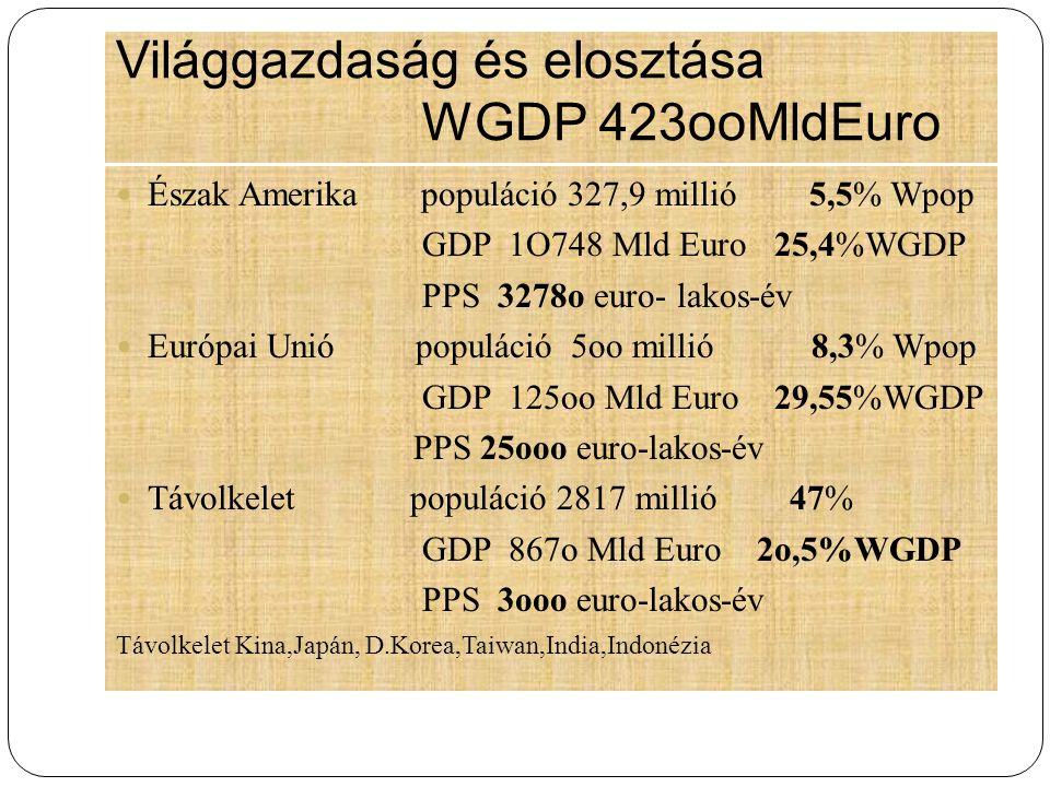 Világgazdaság és elosztása WGDP 423ooMldEuro Észak Amerika populáció 327,9 millió 5,5% Wpop GDP 1O748 Mld Euro 25,4%WGDP PPS 3278o euro- lakos-év Euró