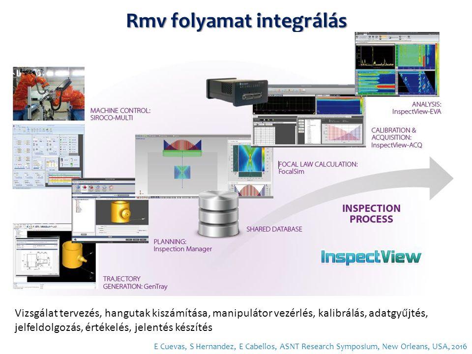 Rmv folyamat integrálás E Cuevas, S Hernandez, E Cabellos, ASNT Research Symposium, New Orleans, USA, 2016 Vizsgálat tervezés, hangutak kiszámítása, manipulátor vezérlés, kalibrálás, adatgyűjtés, jelfeldolgozás, értékelés, jelentés készítés