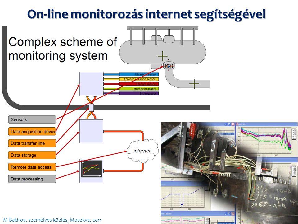 On-line monitorozás internet segítségével M Bakirov, személyes közlés, Moszkva, 2011