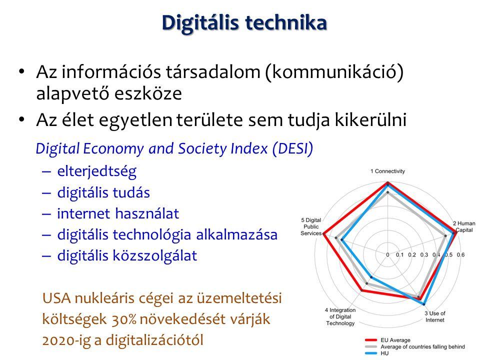Digitális technika Az információs társadalom (kommunikáció) alapvető eszköze Az élet egyetlen területe sem tudja kikerülni Digital Economy and Society Index (DESI) – elterjedtség – digitális tudás – internet használat – digitális technológia alkalmazása – digitális közszolgálat USA nukleáris cégei az üzemeltetési költségek 30% növekedését várják 2020-ig a digitalizációtól