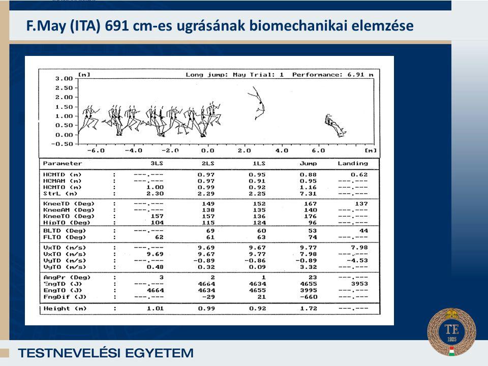 F.May (ITA) 691 cm-es ugrásának biomechanikai elemzése