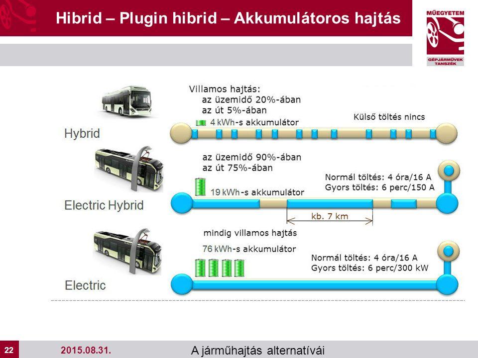 22 A járműhajtás alternatívái Hibrid – Plugin hibrid – Akkumulátoros hajtás 2015.08.31.