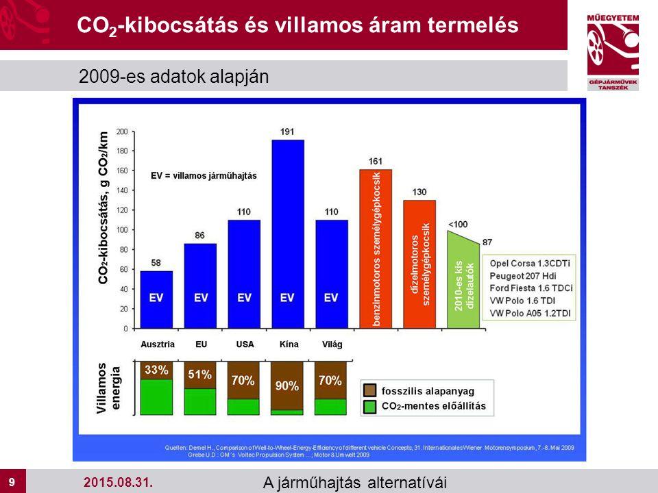 9 9 A járműhajtás alternatívái CO 2 -kibocsátás és villamos áram termelés 2009-es adatok alapján 2015.08.31.