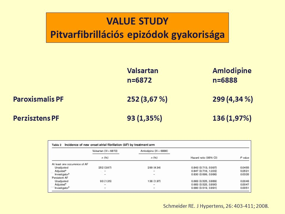 VALUE STUDY Pitvarfibrillációs epizódok gyakorisága Schmeider RE.