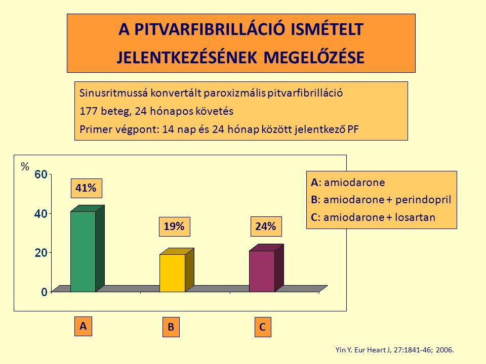 A PITVARFIBRILLÁCIÓ ISMÉTELT JELENTKEZÉSÉNEK MEGELŐZÉSE Sinusritmussá konvertált paroxizmális pitvarfibrilláció 177 beteg, 24 hónapos követés Primer végpont: 14 nap és 24 hónap között jelentkező PF A: amiodarone B: amiodarone + perindopril C: amiodarone + losartan 41% 19% 24% Yin Y.