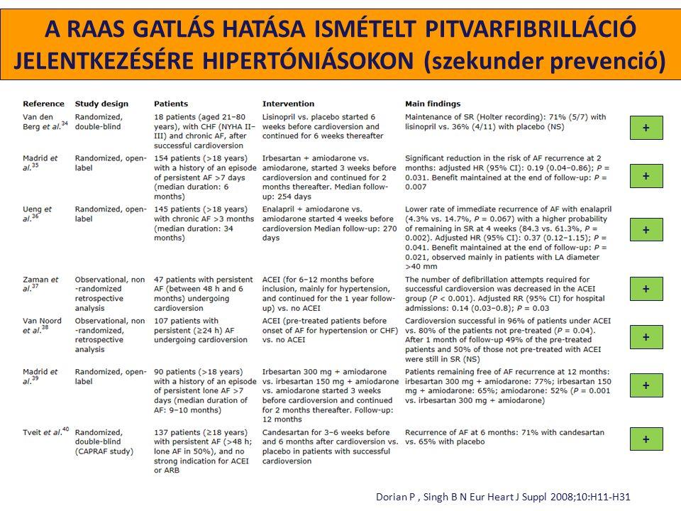 A RAAS GATLÁS HATÁSA ISMÉTELT PITVARFIBRILLÁCIÓ JELENTKEZÉSÉRE HIPERTÓNIÁSOKON (szekunder prevenció) + Dorian P, Singh B N Eur Heart J Suppl 2008;10:H11-H31 + + + + + +