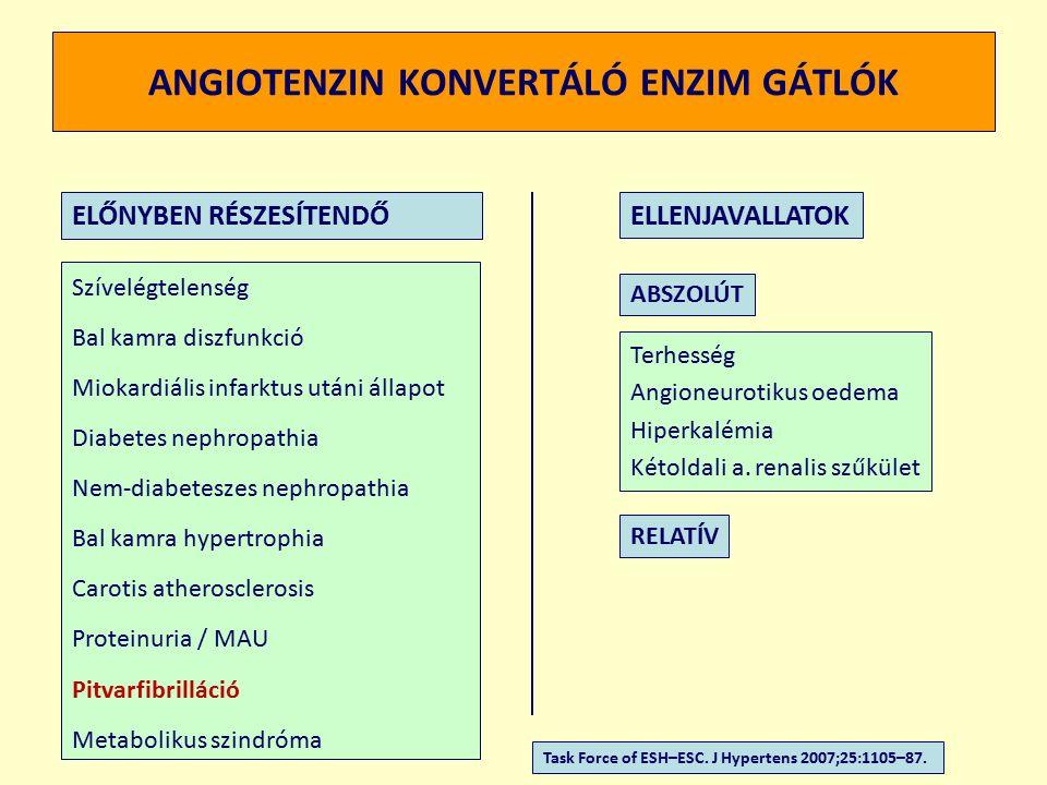 ANGIOTENZIN KONVERTÁLÓ ENZIM GÁTLÓK Szívelégtelenség Bal kamra diszfunkció Miokardiális infarktus utáni állapot Diabetes nephropathia Nem-diabeteszes nephropathia Bal kamra hypertrophia Carotis atherosclerosis Proteinuria / MAU Pitvarfibrilláció Metabolikus szindróma ELŐNYBEN RÉSZESÍTENDŐELLENJAVALLATOK ABSZOLÚT RELATÍV Task Force of ESH–ESC.