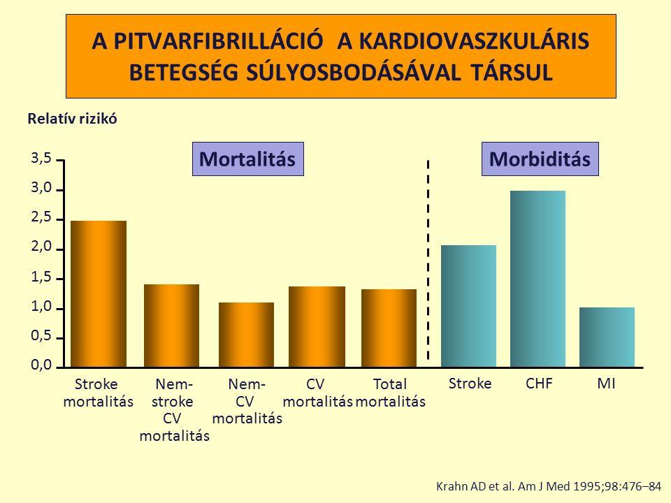 A PITVARFIBRILLÁCIÓ A KARDIOVASZKULÁRIS BETEGSÉG SÚLYOSBODÁSÁVAL TÁRSUL StrokeCHFMI Stroke mortalitás Nem- stroke CV mortalitás Nem- CV mortalitás CV mortalitás Total mortalitás Relatív rizikó 0,00,0 0,50,5 1,01,0 1,51,5 2,02,0 2,52,5 3,03,0 3,53,5 MortalitásMorbiditás Krahn AD et al.