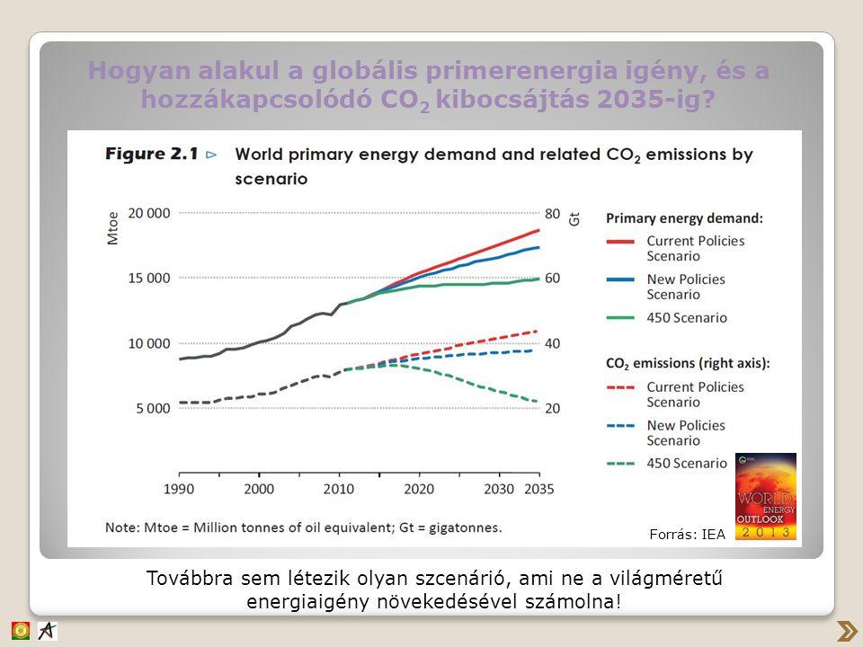 Hogyan alakul a globális primerenergia igény, és a hozzákapcsolódó CO 2 kibocsájtás 2035-ig.