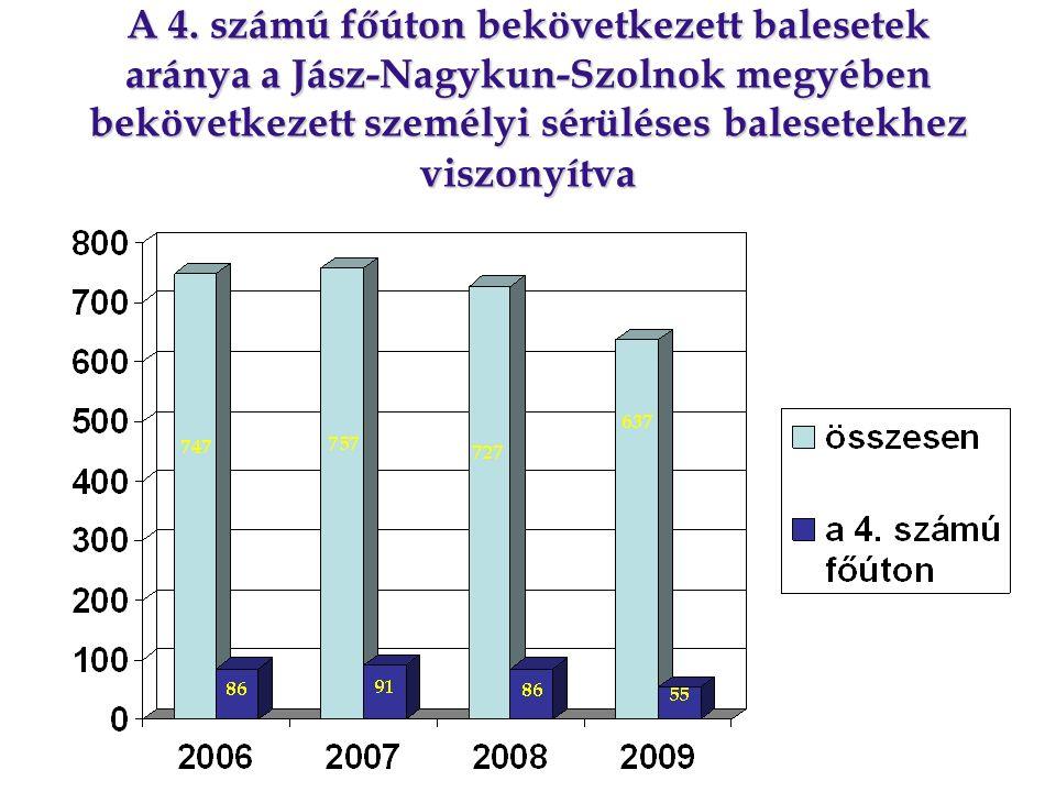 A 4. számú főúton bekövetkezett balesetek aránya a Jász-Nagykun-Szolnok megyében bekövetkezett személyi sérüléses balesetekhez viszonyítva