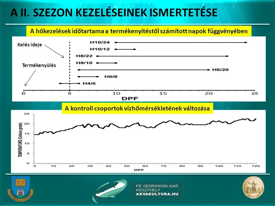 A II. SZEZON KEZELÉSEINEK ISMERTETÉSE A hőkezelések időtartama a termékenyítéstől számított napok függvényében Kelés ideje Termékenyülés A kontroll cs