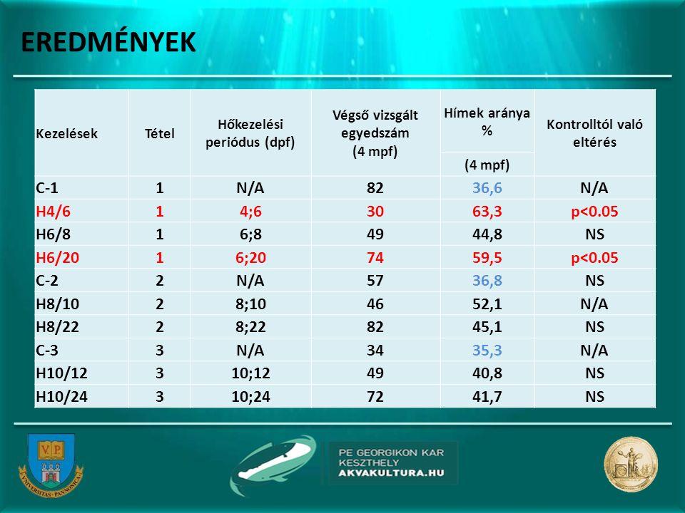 EREDMÉNYEK KezelésekTétel Hőkezelési periódus (dpf) Végső vizsgált egyedszám (4 mpf) Hímek aránya % Kontrolltól való eltérés (4 mpf) C-11N/A8236,6N/A