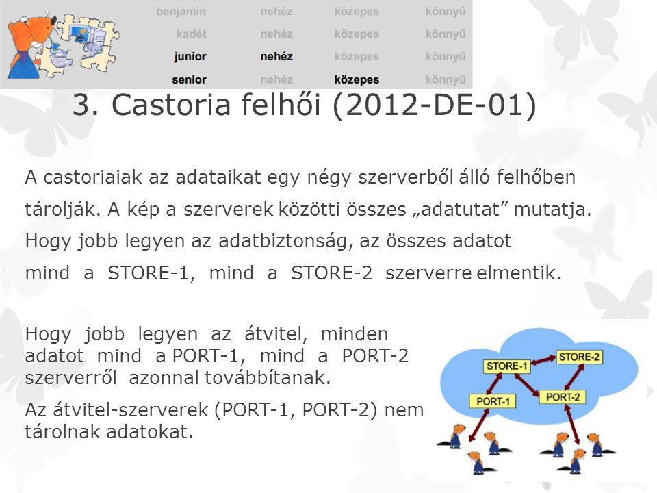 3. Castoria felhői (2012-DE-01) Hogy jobb legyen az átvitel, minden adatot mind a PORT-1, mind a PORT-2 szerverről azonnal továbbítanak. Az átvitel-sz