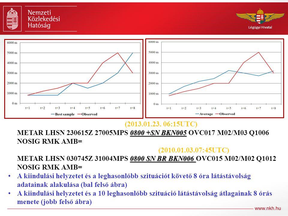 Légügyi Hivatal 0800 +SN BKN005 Kiindulási időjárási helyzet LHSN (2013.01.23. 06:15UTC): METAR LHSN 230615Z 27005MPS 0800 +SN BKN005 OVC017 M02/M03 Q