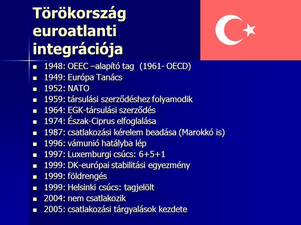 Törökország euroatlanti integrációja 1948: OEEC –alapító tag (1961- OECD) 1948: OEEC –alapító tag (1961- OECD) 1949: Európa Tanács 1949: Európa Tanács 1952: NATO 1952: NATO 1959: társulási szerződéshez folyamodik 1959: társulási szerződéshez folyamodik 1964: EGK-társulási szerződés 1964: EGK-társulási szerződés 1974: Észak-Ciprus elfoglalása 1974: Észak-Ciprus elfoglalása 1987: csatlakozási kérelem beadása (Marokkó is) 1987: csatlakozási kérelem beadása (Marokkó is) 1996: vámunió hatályba lép 1996: vámunió hatályba lép 1997: Luxemburgi csúcs: 6+5+1 1997: Luxemburgi csúcs: 6+5+1 1999: DK-európai stabilitási egyezmény 1999: DK-európai stabilitási egyezmény 1999: földrengés 1999: földrengés 1999: Helsinki csúcs: tagjelölt 1999: Helsinki csúcs: tagjelölt 2004: nem csatlakozik 2004: nem csatlakozik 2005: csatlakozási tárgyalások kezdete 2005: csatlakozási tárgyalások kezdete