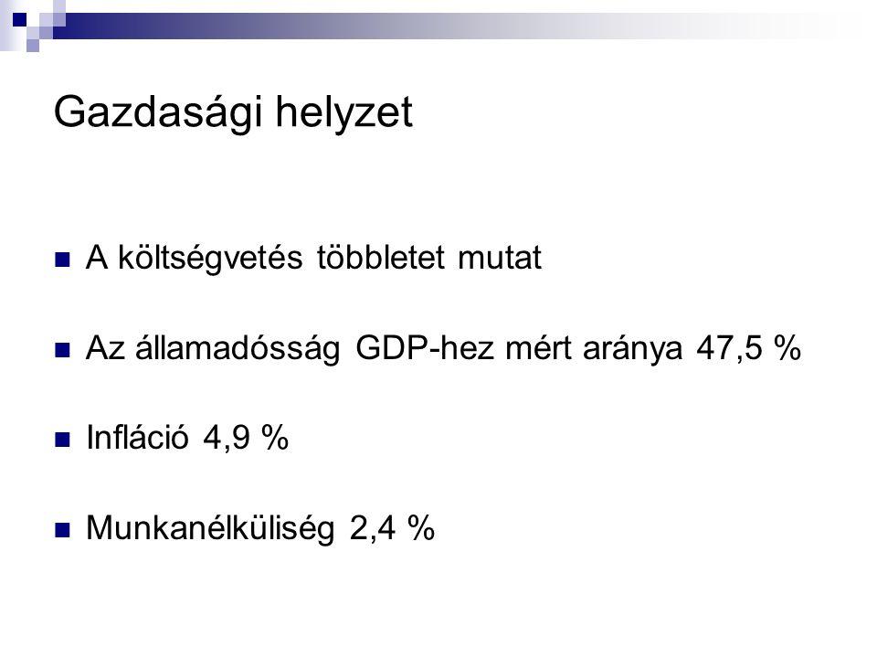 Gazdasági helyzet A költségvetés többletet mutat Az államadósság GDP-hez mért aránya 47,5 % Infláció 4,9 % Munkanélküliség 2,4 %