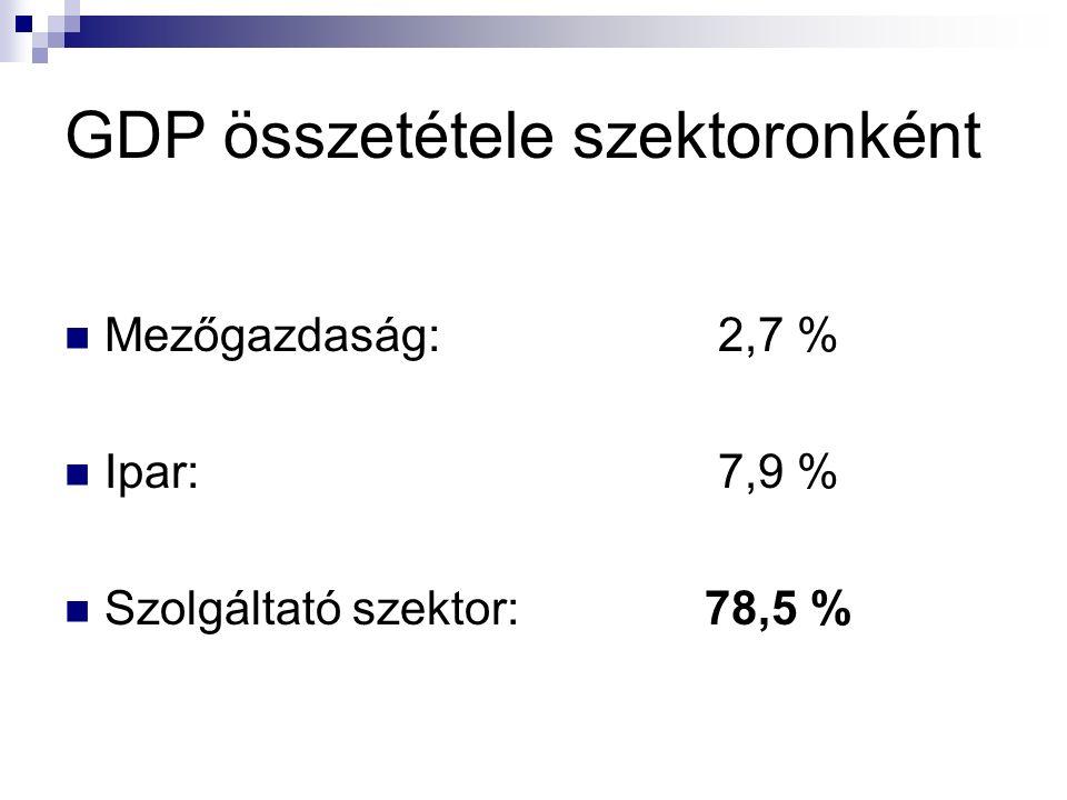 GDP összetétele szektoronként Mezőgazdaság: 2,7 % Ipar: 7,9 % Szolgáltató szektor:78,5 %