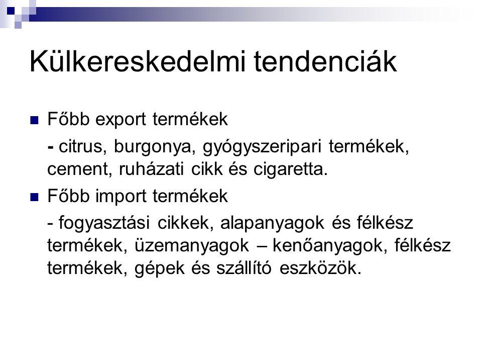 Külkereskedelmi tendenciák Főbb export termékek - citrus, burgonya, gyógyszeripari termékek, cement, ruházati cikk és cigaretta. Főbb import termékek