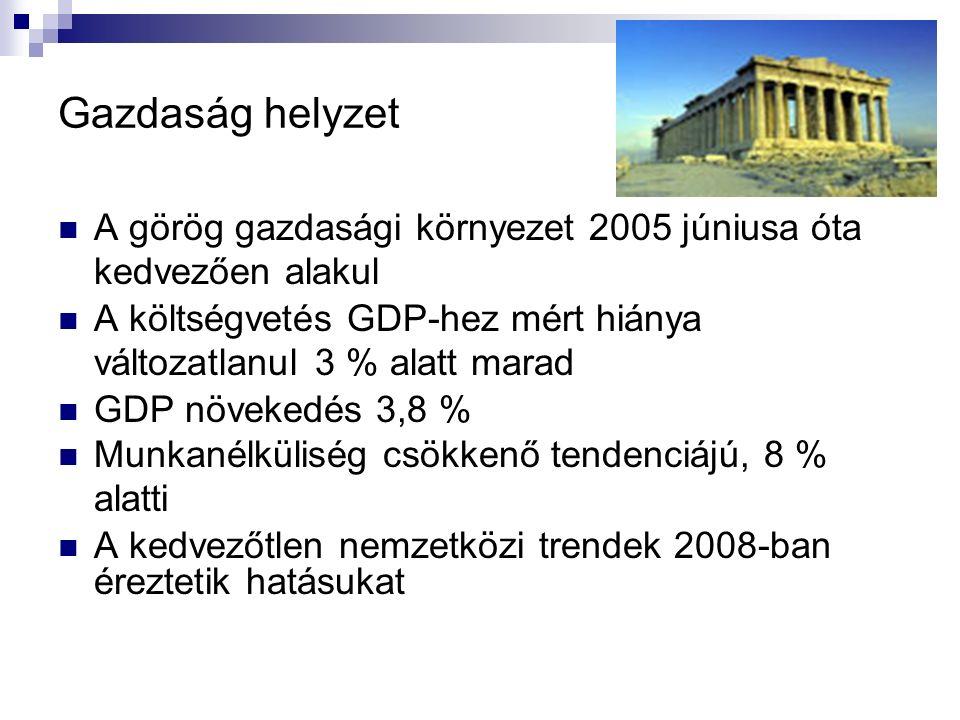Gazdaság helyzet A görög gazdasági környezet 2005 júniusa óta kedvezően alakul A költségvetés GDP-hez mért hiánya változatlanul 3 % alatt marad GDP nö