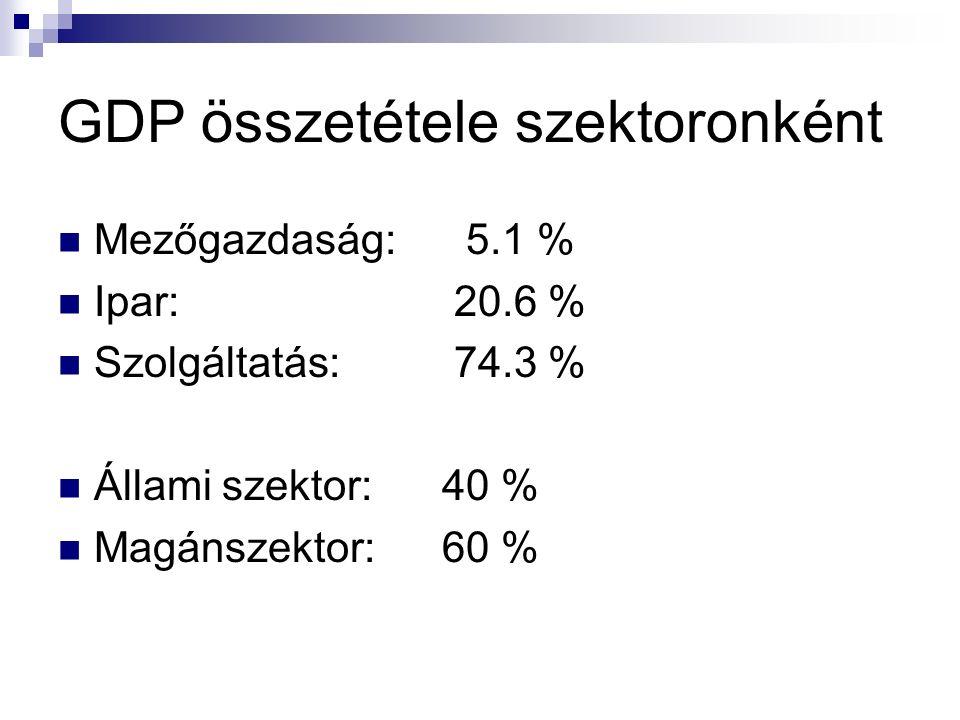 Görög vállalatok befektetései szektorok szerint Source: ELKE - Survey of 410 Greek companies and their 1,570 international affiliates