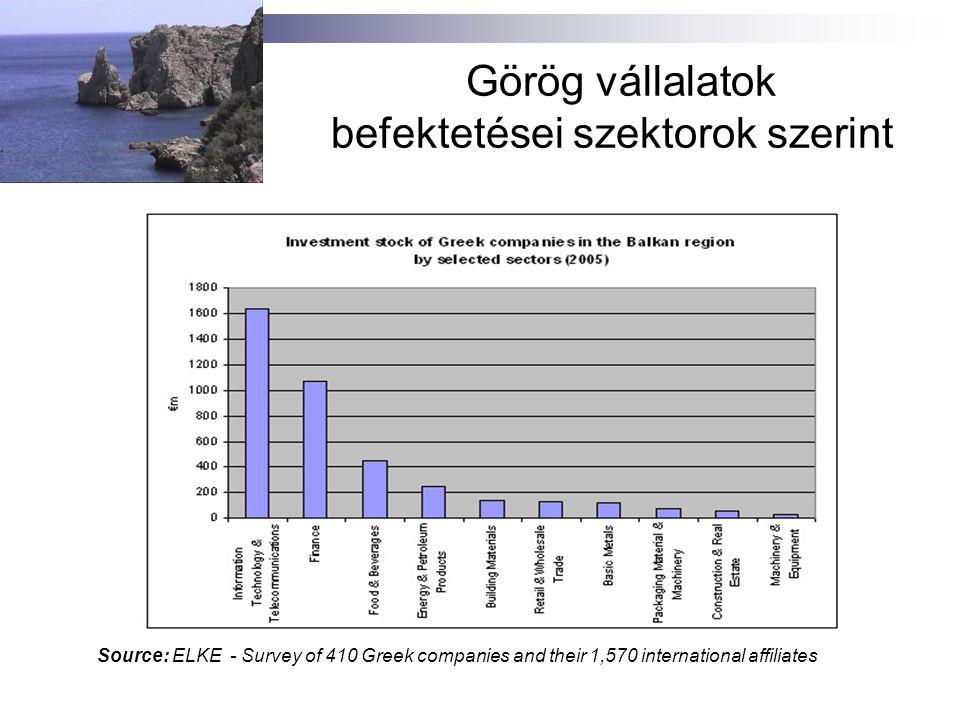 Görög import szektoronként Greek Imports (2006) (€ and %) Food and live animals4,409,077,957 8.69% Beverages and tobacco718,979,612 1.42% Crude materials, inedible, except fuels 1,225,395,8182.41% Minerals, fuels, lubricants, etc.