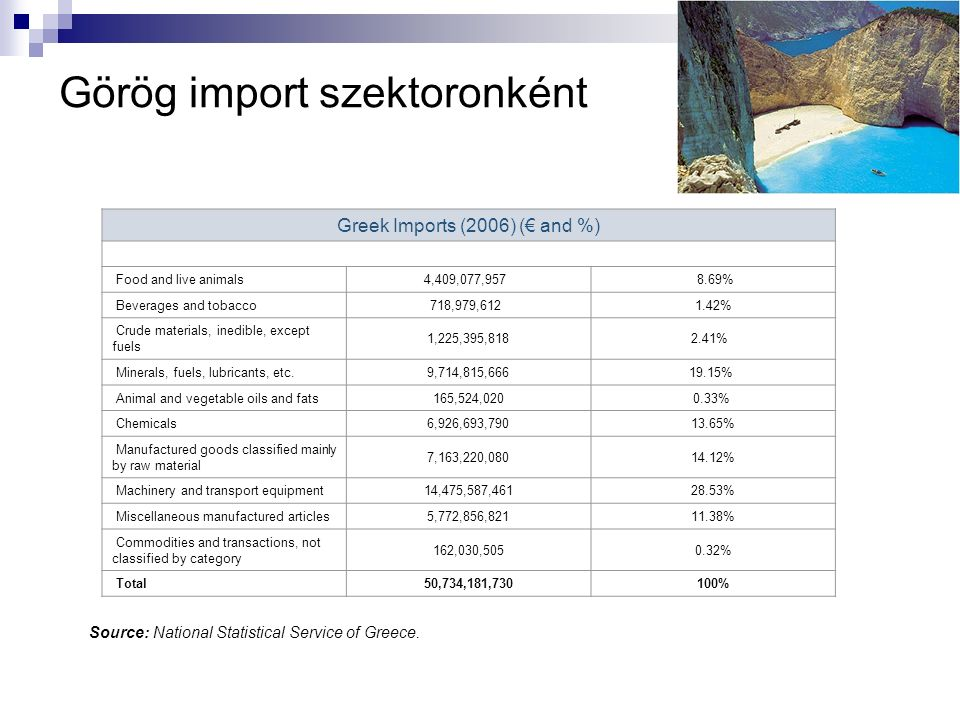 Görög import szektoronként Greek Imports (2006) (€ and %) Food and live animals4,409,077,957 8.69% Beverages and tobacco718,979,612 1.42% Crude materials, inedible, except fuels 1,225,395,8182.41% Minerals, fuels, lubricants, etc.