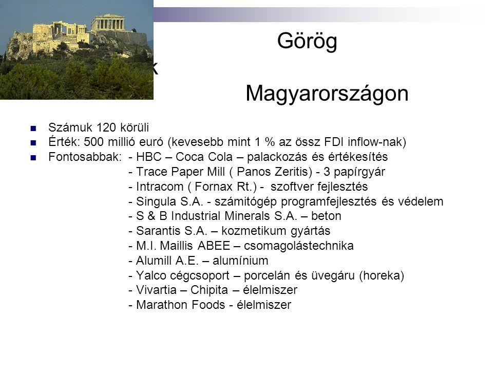 Görög Befektetések Magyarországon Számuk 120 körüli Érték: 500 millió euró (kevesebb mint 1 % az össz FDI inflow-nak) Fontosabbak:- HBC – Coca Cola – palackozás és értékesítés - Trace Paper Mill ( Panos Zeritis) - 3 papírgyár - Intracom ( Fornax Rt.) - szoftver fejlesztés - Singula S.A.