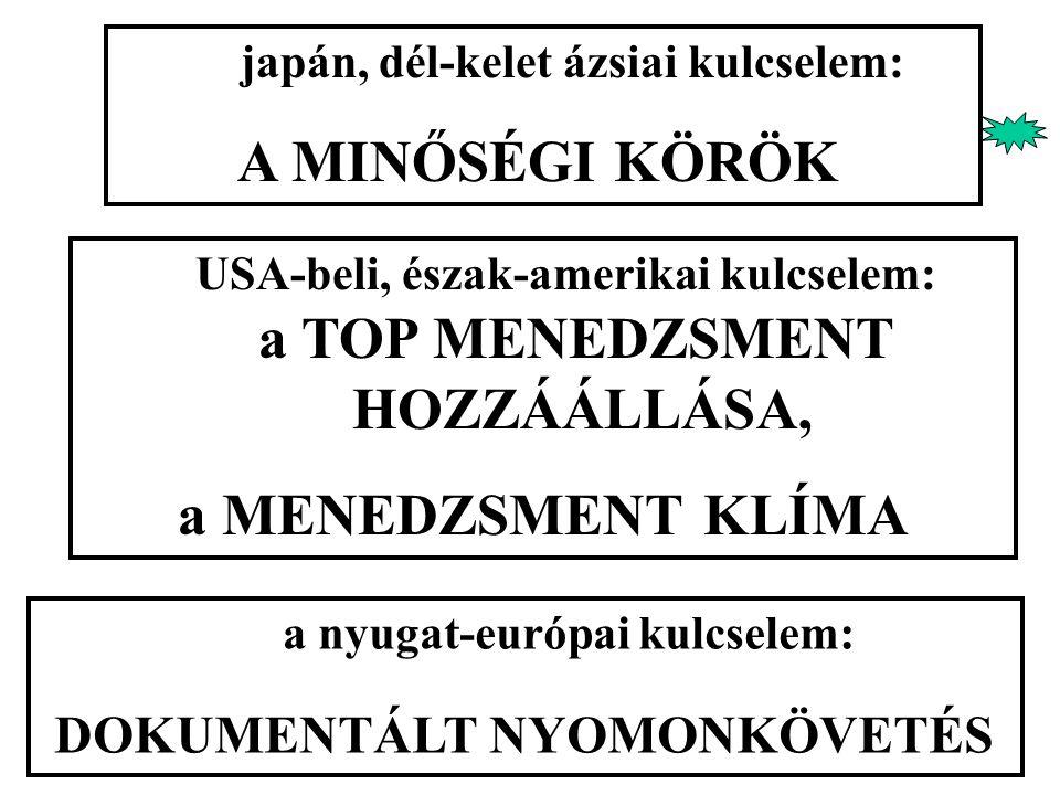 a nyugat-európai kulcselem: DOKUMENTÁLT NYOMONKÖVETÉS japán, dél-kelet ázsiai kulcselem: A MINŐSÉGI KÖRÖK USA-beli, észak-amerikai kulcselem: a TOP ME