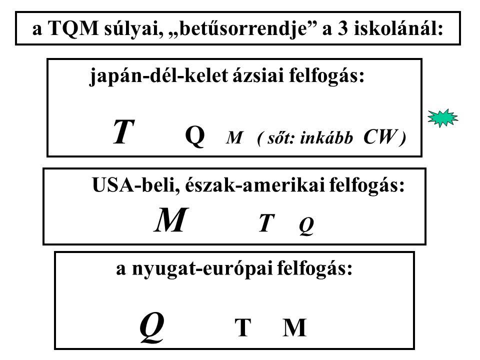 """a nyugat-európai felfogás: Q TM japán-dél-kelet ázsiai felfogás: T Q M ( sőt: inkább CW ) USA-beli, észak-amerikai felfogás: M T Q a TQM súlyai, """"betűsorrendje a 3 iskolánál:"""