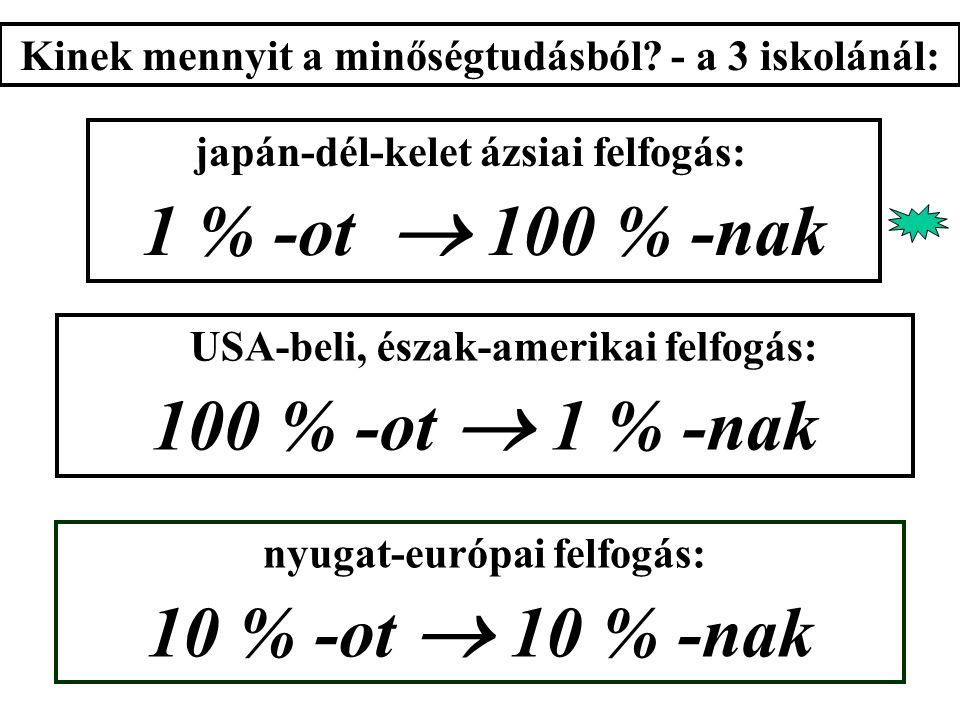 nyugat-európai felfogás: 10 % -ot  10 % -nak japán-dél-kelet ázsiai felfogás: 1 % -ot  100 % -nak USA-beli, észak-amerikai felfogás: 100 % -ot  1 % -nak Kinek mennyit a minőségtudásból.