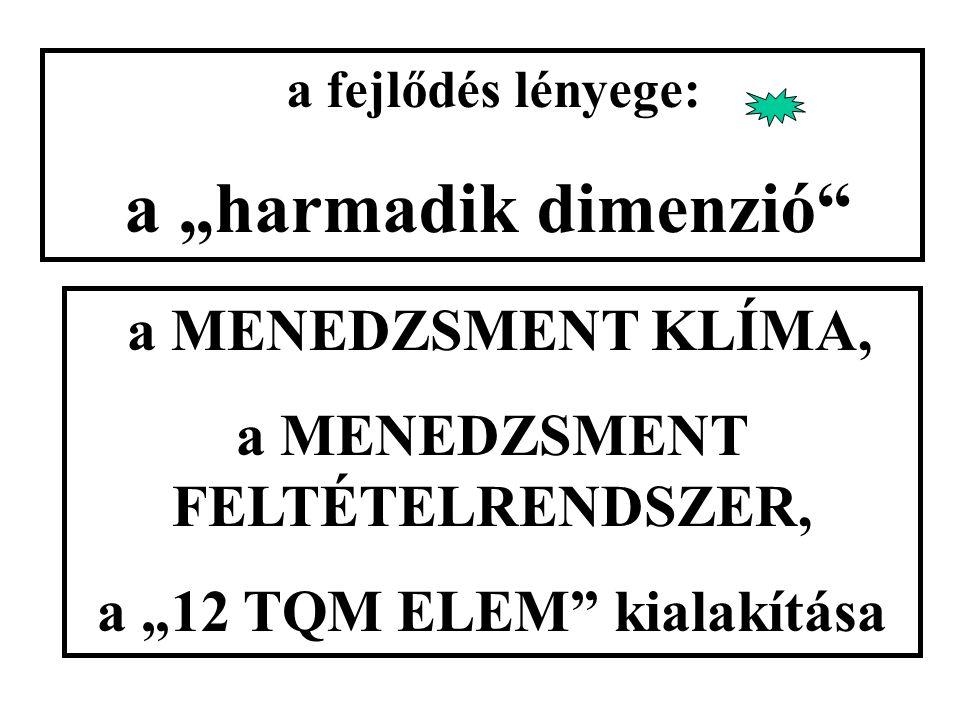 """a fejlődés lényege: a """"harmadik dimenzió a MENEDZSMENT KLÍMA, a MENEDZSMENT FELTÉTELRENDSZER, a """"12 TQM ELEM kialakítása"""