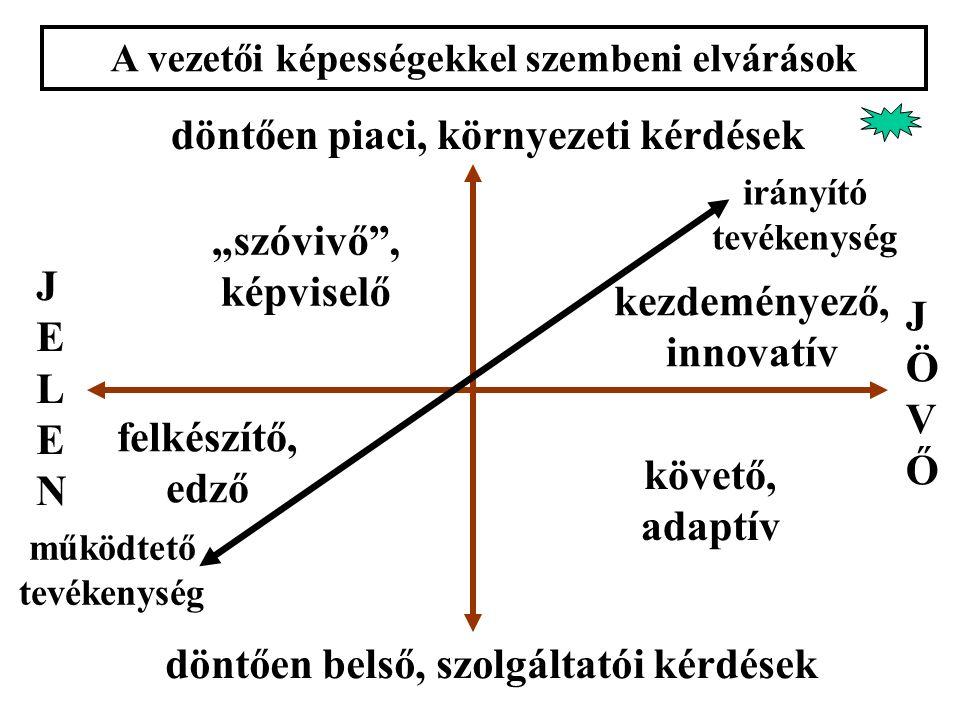 """A vezetői képességekkel szembeni elvárások döntően piaci, környezeti kérdések döntően belső, szolgáltatói kérdések működtető tevékenység irányító tevékenység JELENJELEN JÖVŐJÖVŐ """"szóvivő , képviselő kezdeményező, innovatív követő, adaptív felkészítő, edző"""