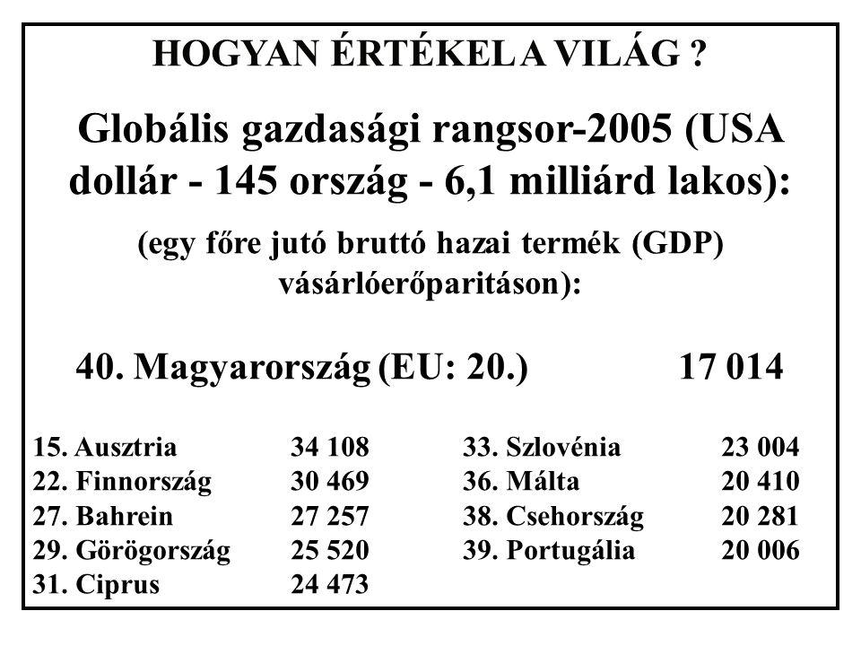 HOGYAN ÉRTÉKEL A VILÁG ? Globális gazdasági rangsor-2005 (USA dollár - 145 ország - 6,1 milliárd lakos): (egy főre jutó bruttó hazai termék (GDP) vásá