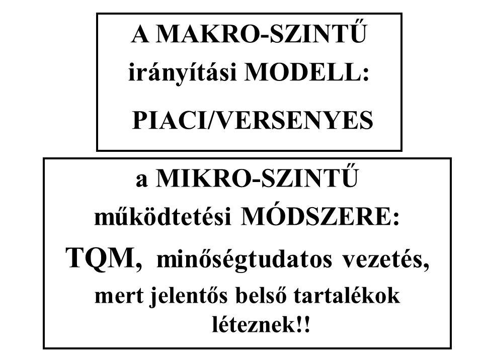 A MAKRO-SZINTŰ irányítási MODELL: PIACI/VERSENYES a MIKRO-SZINTŰ működtetési MÓDSZERE: TQM, minőségtudatos vezetés, mert jelentős belső tartalékok lét