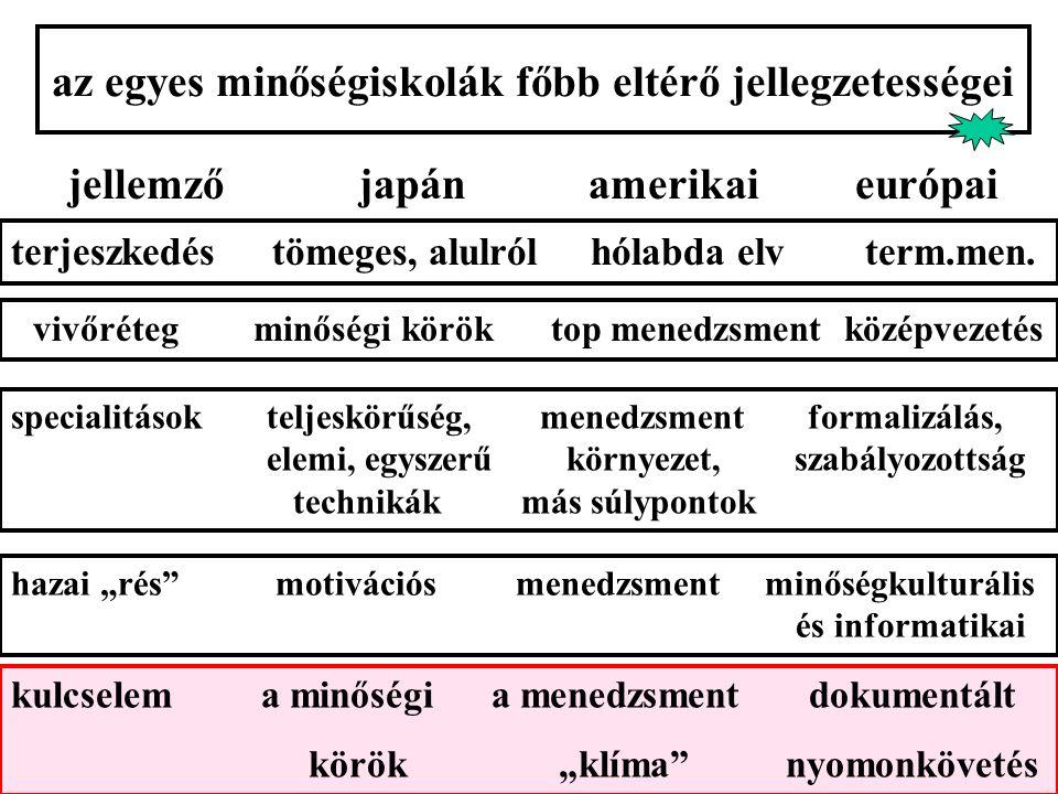 """az egyes minőségiskolák főbb eltérő jellegzetességei hazai """"rés motivációs menedzsment minőségkulturális és informatikai jellemző japán amerikai európai terjeszkedés tömeges, alulról hólabda elv term.men."""