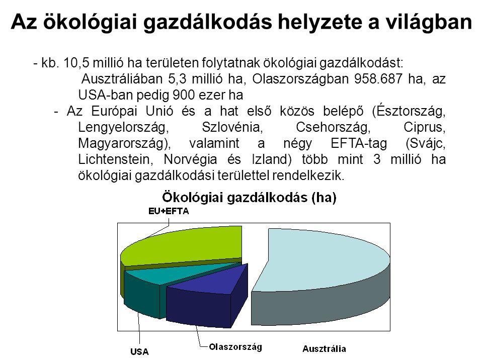 Az ökológiai gazdálkodás helyzete a világban - kb. 10,5 millió ha területen folytatnak ökológiai gazdálkodást: Ausztráliában 5,3 millió ha, Olaszorszá