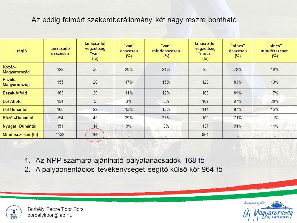 Borbély-Pecze Tibor Bors borbelytibor@lab.hu régió tanácsadó összesen tanácsadói végzettség van (fő) van összesen (%) van mindösszesen (%) tanácsadói végzettség nincs (fő) nincs összesen (%) nincs mindösszesen (%) Közép- Magyarország 1293628%21%9372%10% Észak- Magyarország 1552617%15%12983%13% Észak-Alföld1832011%12%16389%17% Dél-Alföld19453% 18997%20% Dél-Dunántúl1662213% 14487%15% Közép-Dunántúl1544529%27%10971%11% Nyugat- Dunántúl151149%8%13791%14% Mindösszesen (fő)1132168__964__ Az eddig felmért szakemberállomány két nagy részre bontható 1.Az NPP számára ajánlható pályatanácsadók 168 fő 2.A pályaorientációs tevékenységet segítő külső kör 964 fő