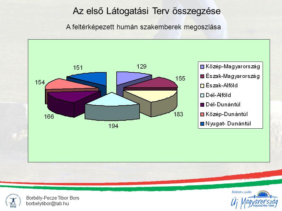 Borbély-Pecze Tibor Bors borbelytibor@lab.hu Az első Látogatási Terv összegzése régió tanácsadó összesen középfokú (fő) középfokú összesen (%) középfokú mindösszesen (%) felsőfokú (fő) felsőfokú összesen (%) felsőfokú mindösszesen (%) Közép- Magyarország 1299372%21%3628%5% Észak- Magyarország 1555032%11%10568%15% Észak-Alföld1836837%15%11563%17% Dél-Alföld1944925%11%14575%21% Dél-Dunántúl1664930%11%11770%17% Közép-Dunántúl1548958%20%6542%10% Nyugat- Dunántúl1515335%12%9865%14% Mindösszesen (fő)113245140%__68160%__ Tisztázandó eredmények – kf.